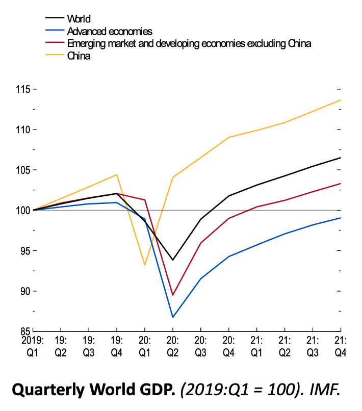 Impact of COVID on Global GDP. IMF June 2020.